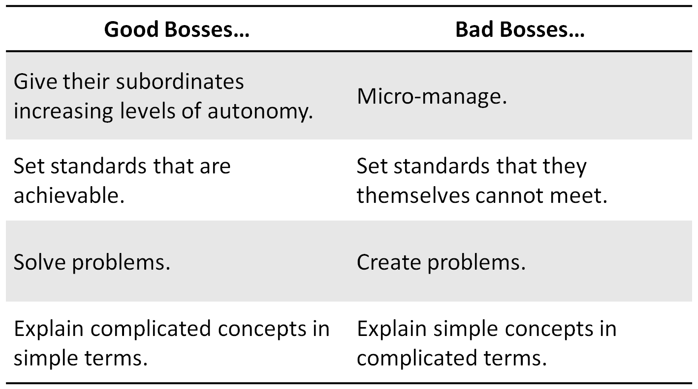 bad boss good boss essay Read this essay on bad bosses the perception of whether a boss is considered a good or bad boss depends on the outlook of the employees.