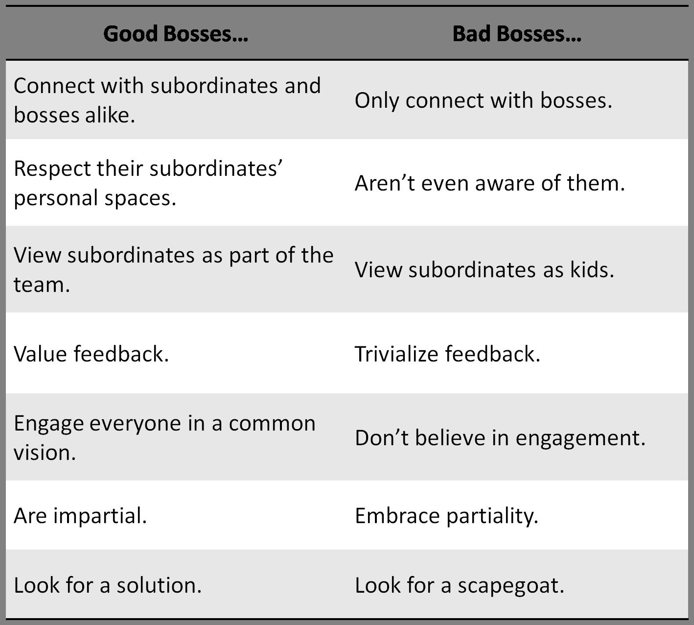 Good Vs Bad Bosses – How To Tell Them Apart